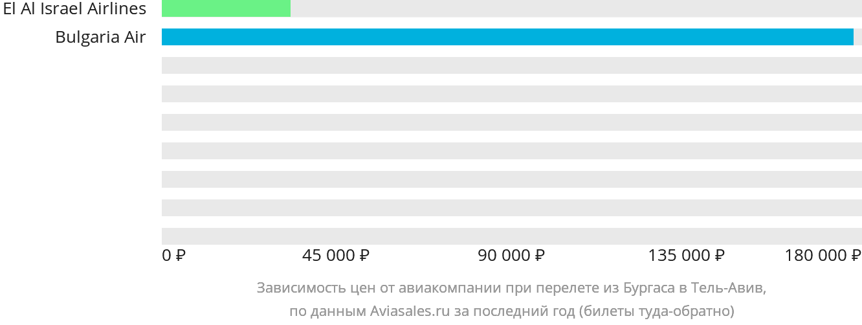 Динамика цен в зависимости от авиакомпании, совершающей перелет из Бургаса в Тель-Авив