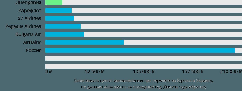 Динамика цен в зависимости от авиакомпании, совершающей перелет из Бургаса в Украину