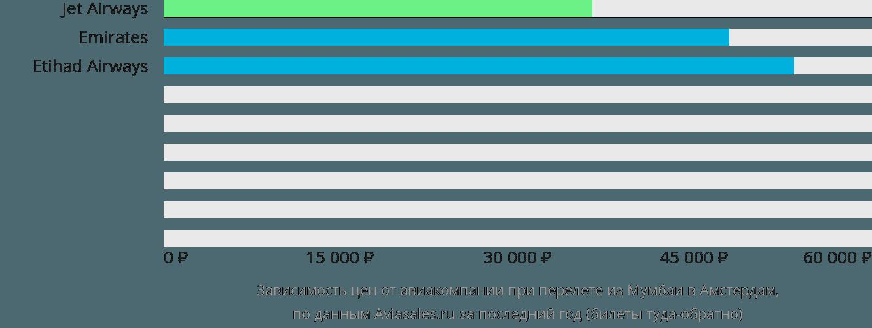 Динамика цен в зависимости от авиакомпании, совершающей перелет из Мумбаи в Амстердам