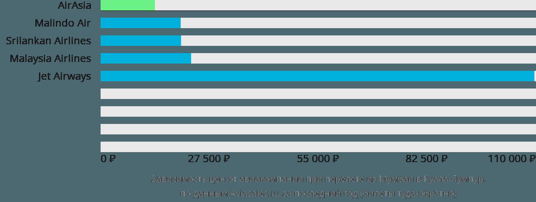 Динамика цен в зависимости от авиакомпании, совершающей перелет из Мумбаи в Куала-Лумпур