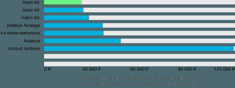 Динамика цен в зависимости от авиакомпании, совершающей перелет из Бонэйра
