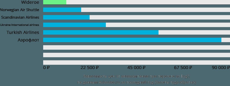 Динамика цен в зависимости от авиакомпании, совершающей перелет из Будё