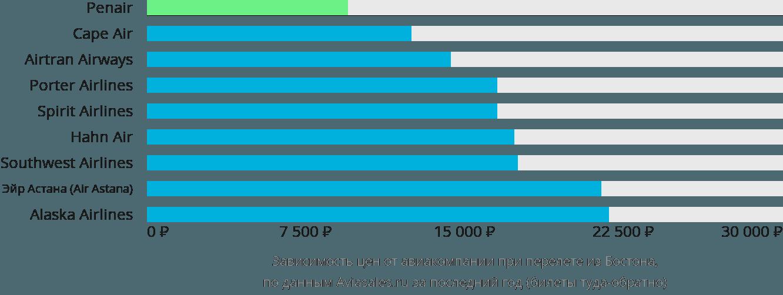 Динамика цен в зависимости от авиакомпании, совершающей перелет из Бостона