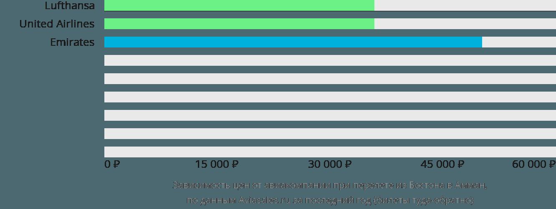 Динамика цен в зависимости от авиакомпании, совершающей перелет из Бостона в Амман