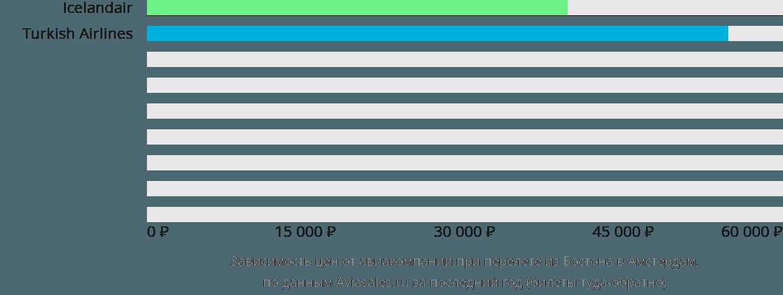 Динамика цен в зависимости от авиакомпании, совершающей перелет из Бостона в Амстердам
