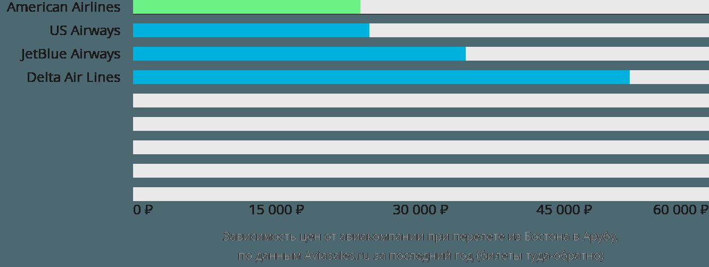 Динамика цен в зависимости от авиакомпании, совершающей перелет из Бостона в Арубу