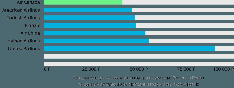 Динамика цен в зависимости от авиакомпании, совершающей перелет из Бостона в Пекин