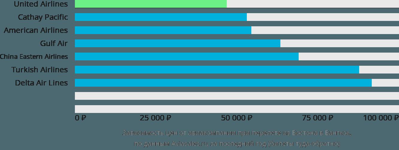 Динамика цен в зависимости от авиакомпании, совершающей перелет из Бостона в Бангкок