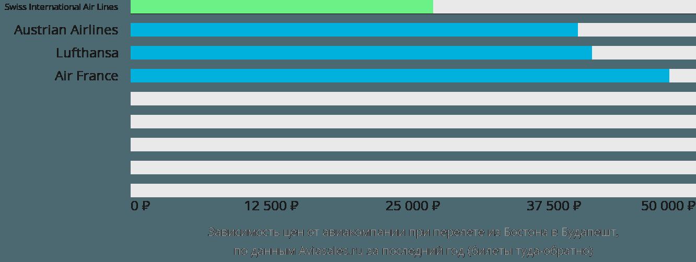 Динамика цен в зависимости от авиакомпании, совершающей перелет из Бостона в Будапешт