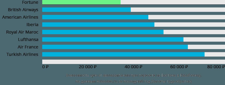 Динамика цен в зависимости от авиакомпании, совершающей перелет из Бостона в Касабланку