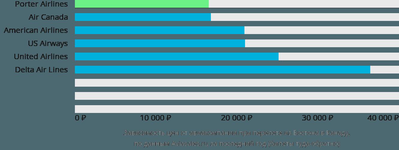 Динамика цен в зависимости от авиакомпании, совершающей перелёт из Бостона в Канаду