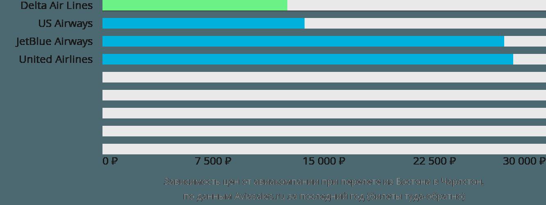 Динамика цен в зависимости от авиакомпании, совершающей перелет из Бостона в Чарлстон