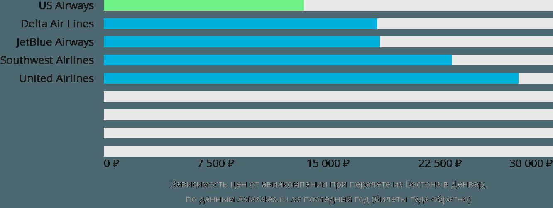 Динамика цен в зависимости от авиакомпании, совершающей перелет из Бостона в Денвер