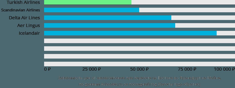 Динамика цен в зависимости от авиакомпании, совершающей перелет из Бостона во Франкфурт-на-Майне