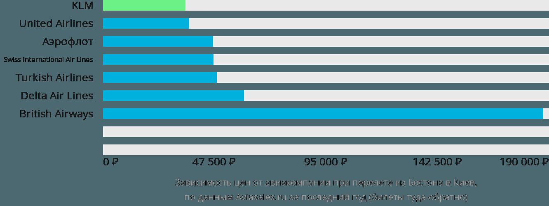 Динамика цен в зависимости от авиакомпании, совершающей перелет из Бостона в Киев