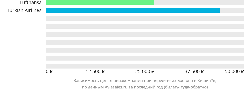Динамика цен в зависимости от авиакомпании, совершающей перелет из Бостона в Кишинёв