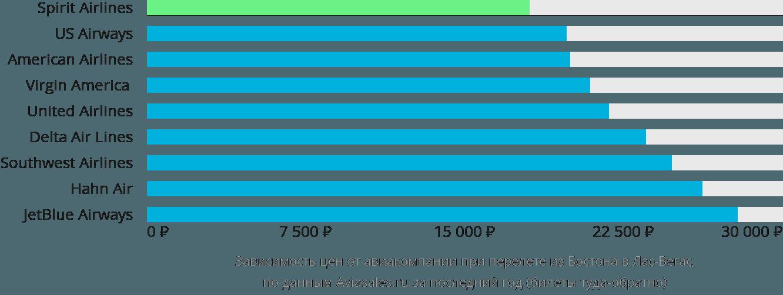 Динамика цен в зависимости от авиакомпании, совершающей перелет из Бостона в Лас-Вегас