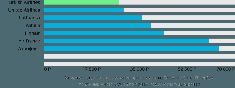 Динамика цен в зависимости от авиакомпании, совершающей перелет из Бостона в Санкт-Петербург