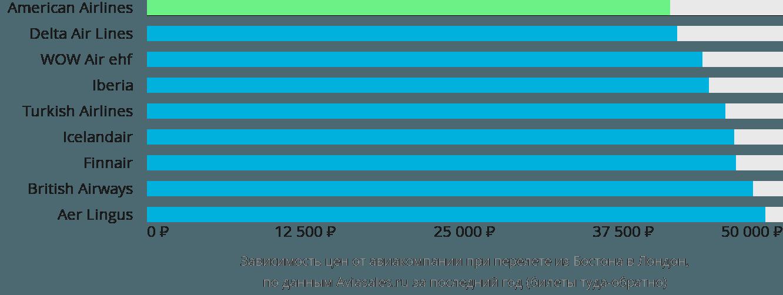 Динамика цен в зависимости от авиакомпании, совершающей перелет из Бостона в Лондон
