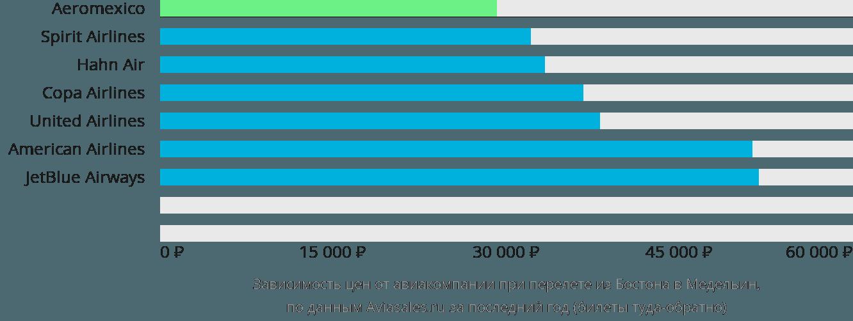 Динамика цен в зависимости от авиакомпании, совершающей перелет из Бостона в Медельин