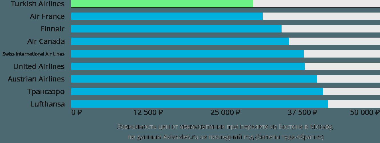 Динамика цен в зависимости от авиакомпании, совершающей перелет из Бостона в Москву