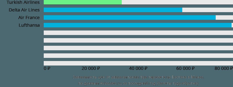Динамика цен в зависимости от авиакомпании, совершающей перелет из Бостона в Минск