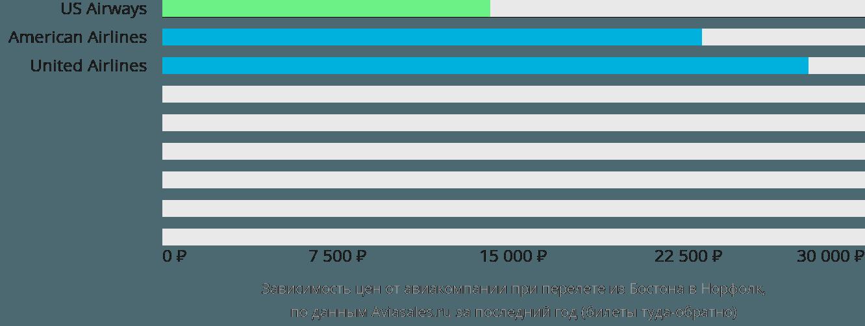 Динамика цен в зависимости от авиакомпании, совершающей перелет из Бостона в Норфолк