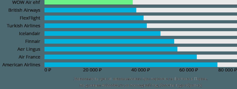 Динамика цен в зависимости от авиакомпании, совершающей перелет из Бостона в Париж