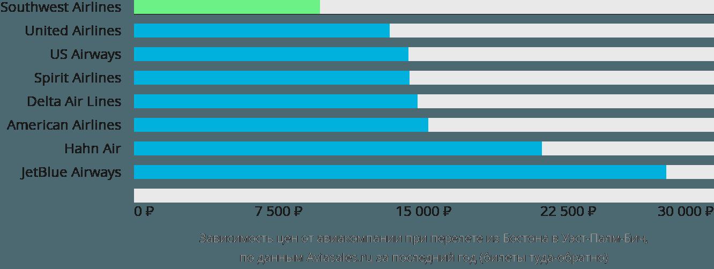 Динамика цен в зависимости от авиакомпании, совершающей перелет из Бостона в Уэст-Палм-Бич