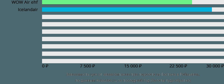 Динамика цен в зависимости от авиакомпании, совершающей перелет из Бостона в Рейкьявик