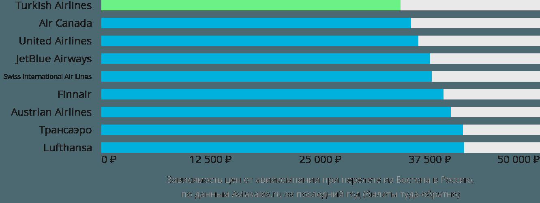 Динамика цен в зависимости от авиакомпании, совершающей перелет из Бостона в Россию