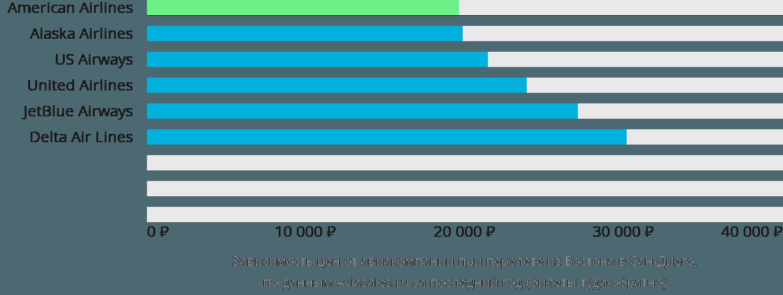 Динамика цен в зависимости от авиакомпании, совершающей перелет из Бостона в Сан-Диего