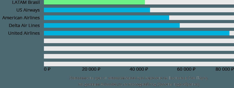 Динамика цен в зависимости от авиакомпании, совершающей перелет из Бостона в Сан-Паулу