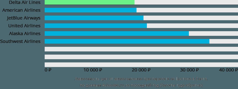 Динамика цен в зависимости от авиакомпании, совершающей перелет из Бостона в Сиэтл