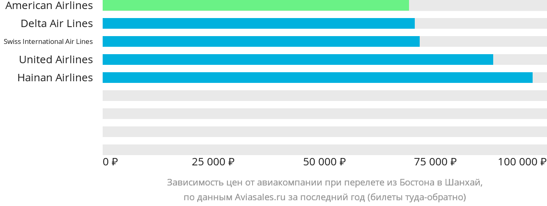 Динамика цен в зависимости от авиакомпании, совершающей перелет из Бостона в Шанхай