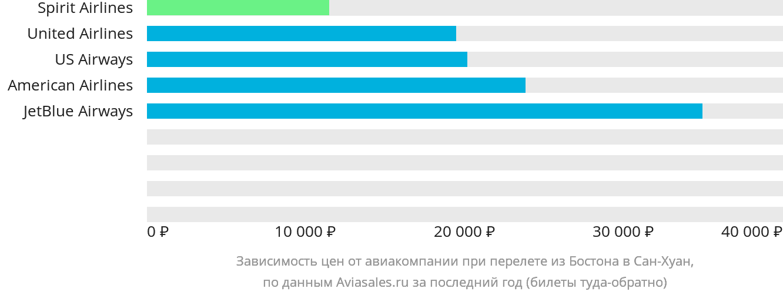 Динамика цен в зависимости от авиакомпании, совершающей перелет из Бостона в Сан-Хуан