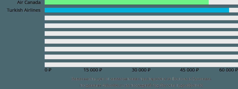 Динамика цен в зависимости от авиакомпании, совершающей перелет из Бостона в Салоники
