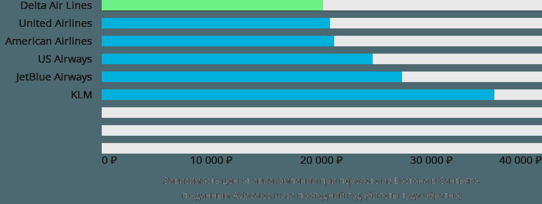 Динамика цен в зависимости от авиакомпании, совершающей перелет из Бостона в Сантьяго