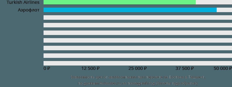 Динамика цен в зависимости от авиакомпании, совершающей перелет из Бостона в Ташкент