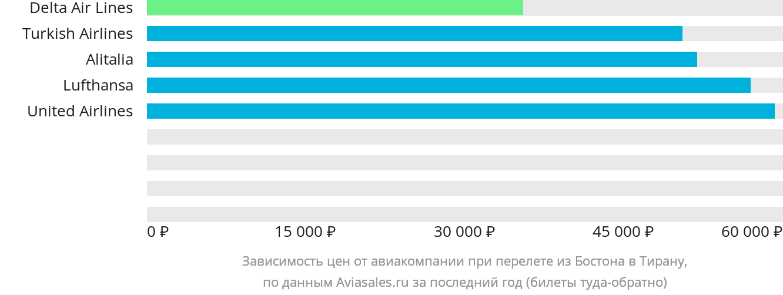 Динамика цен в зависимости от авиакомпании, совершающей перелет из Бостона в Тирану