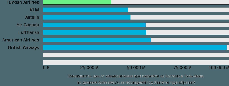 Динамика цен в зависимости от авиакомпании, совершающей перелет из Бостона в Тель-Авив
