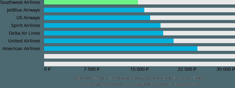 Динамика цен в зависимости от авиакомпании, совершающей перелет из Бостона в Тампу
