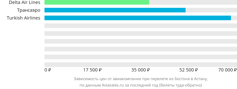 Динамика цен в зависимости от авиакомпании, совершающей перелет из Бостона в Астану