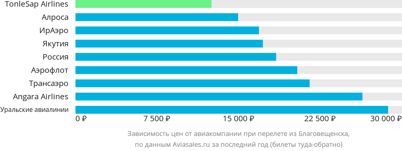 Динамика цен в зависимости от авиакомпании, совершающей перелет из Благовещенска