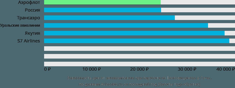 Динамика цен в зависимости от авиакомпании, совершающей перелет из Благовещенска в Сочи