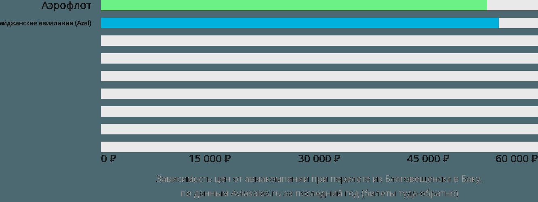 Динамика цен в зависимости от авиакомпании, совершающей перелет из Благовещенска в Баку