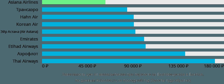 Динамика цен в зависимости от авиакомпании, совершающей перелет из Благовещенска в Бангкок