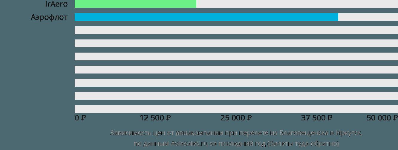 Динамика цен в зависимости от авиакомпании, совершающей перелет из Благовещенска в Иркутск