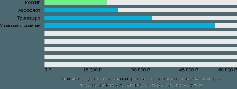 Динамика цен в зависимости от авиакомпании, совершающей перелет из Благовещенска в Калининград