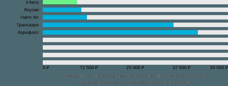 Динамика цен в зависимости от авиакомпании, совершающей перелет из Благовещенска в Хабаровск